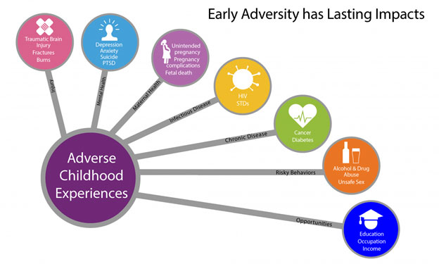 Impact of Adverse Childhood Experiences